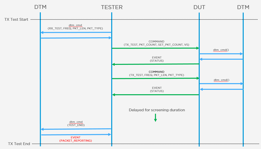 Fast Production Screening based upon Bluetooth DTM - Nordic Blog