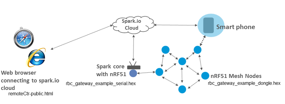 Accessing the BLE mesh via the particle io (spark io) cloud