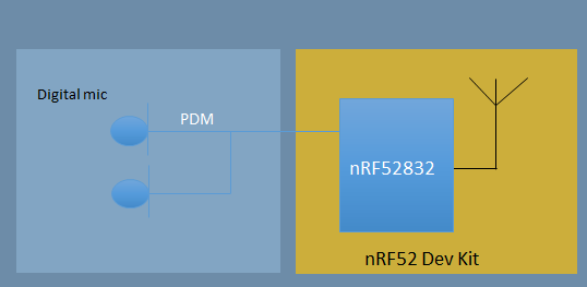 PDM example on the nRF52832 - Nordic Blog - Nordic Blog