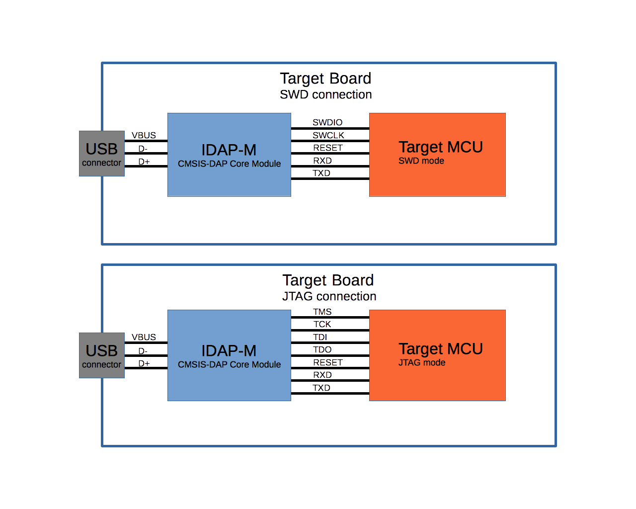 A low cost CMSIS-DAP jtag with ability for gang programming