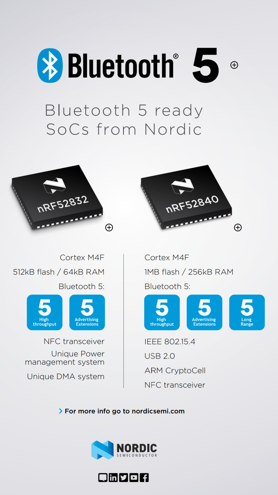 Which is best candidate out of nrf52840 & nRF52832 for BluetoothMesh