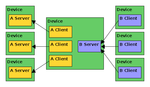 Ratio between Bluetooth Mesh server and clients? - Nordic