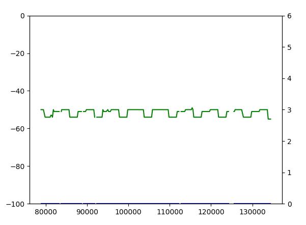 Bluetooth mesh oscillating RSSI - Nordic DevZone