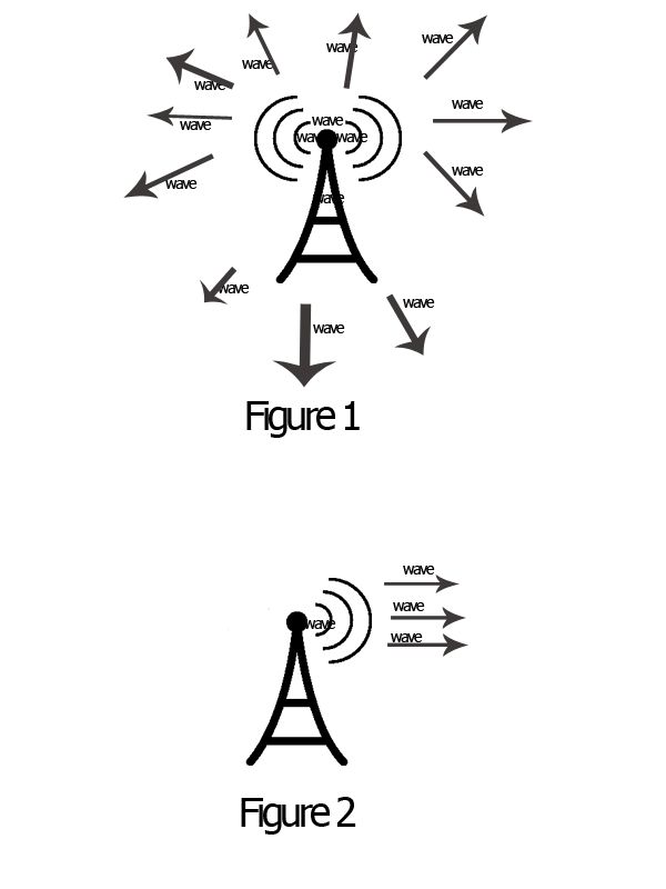 control wave direction or path