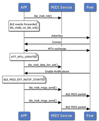 MIDI over Bluetooth LE - Nordic Blog - Nordic Blog - Nordic DevZone