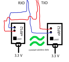 nRF52 UART connection with constant data stream capability