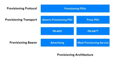 Suggestion for Mesh SDK - NFC provisioning feature - Nordic
