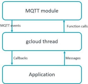 Firebase Mqtt