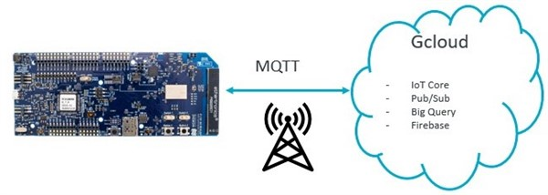 How to connect nRF9160 DK to Google Cloud - Nordic Blog