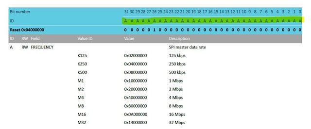 NRF52840 SPI Clock configuration - Nordic DevZone