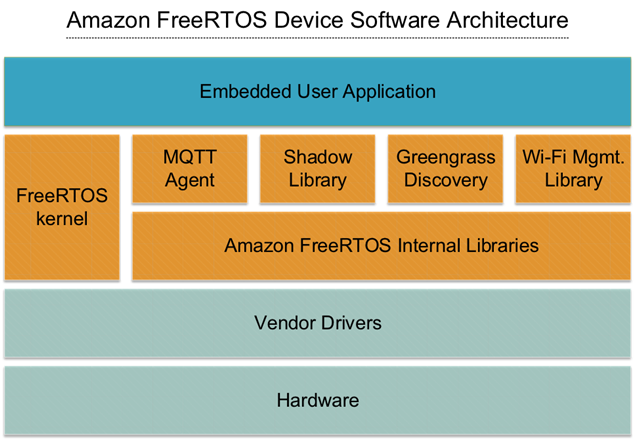 Which version of SDK and softdevices support Amazon FreeRTOS