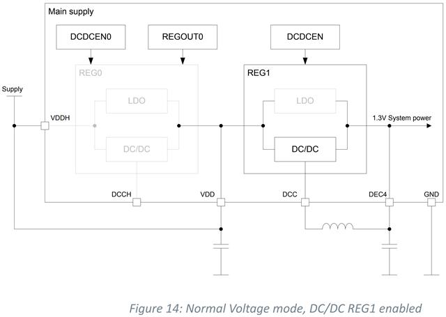 Custom PCB - nRF52840 VDDH and USB - Nordic DevZone