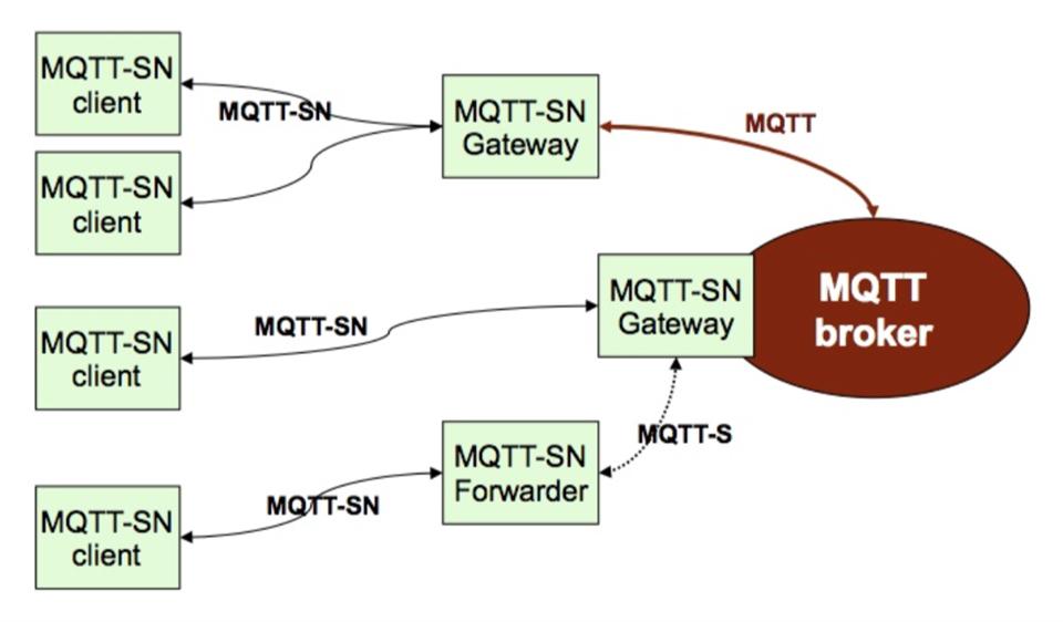 MQTTSN with DTLS - Nordic DevZone